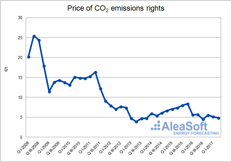Price of CO2 emissions rights-Graph
