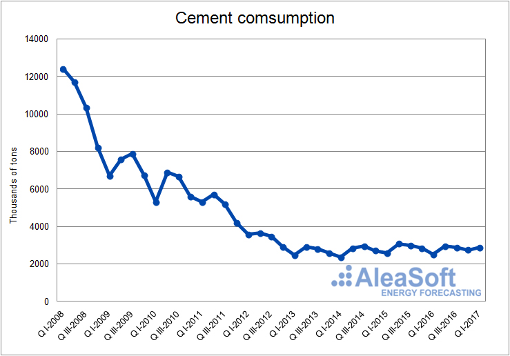 Cement consumption-Graph