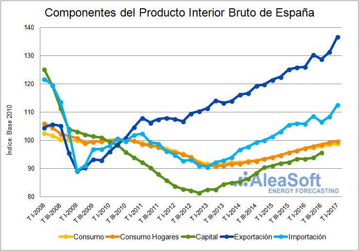Componentes del PIB-Grafica