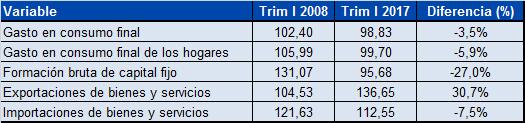 Componentes del PIB-Tabla