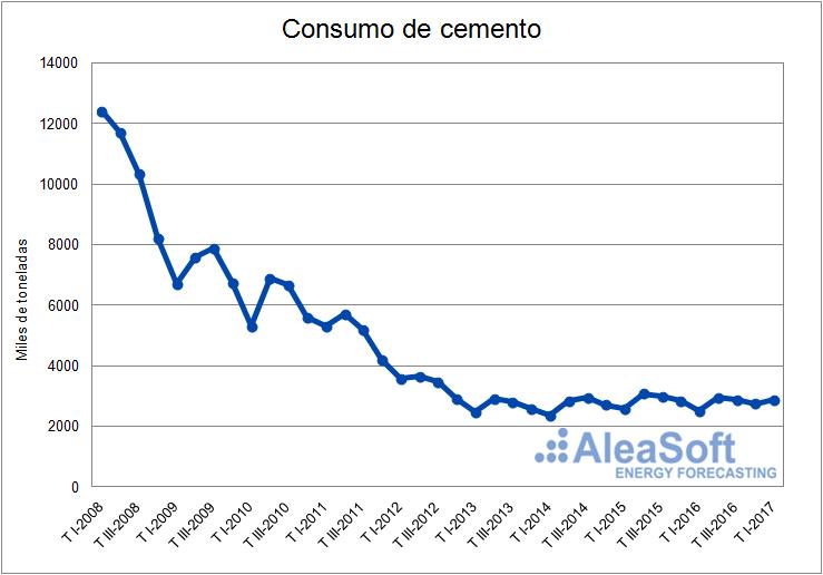 Consumo de cemento-Grafica