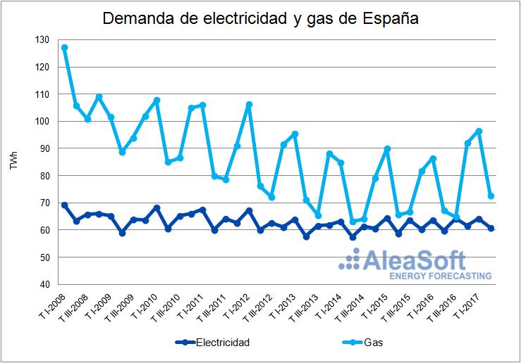 Demanda de electricidad y Gas-Grafica