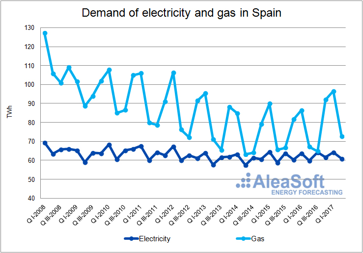 Electricity and Gas Demand-Graph