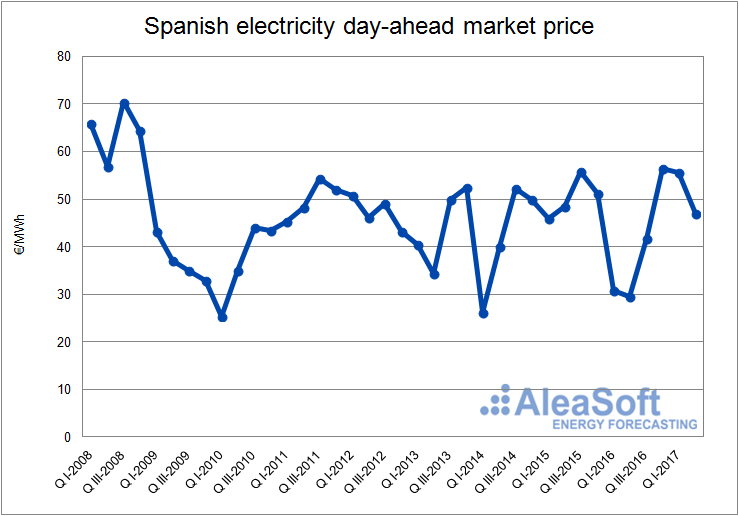 Spanish electricity day ahead market price-Graph