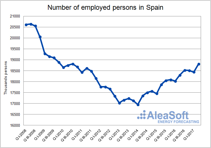 Employed persons-Graph