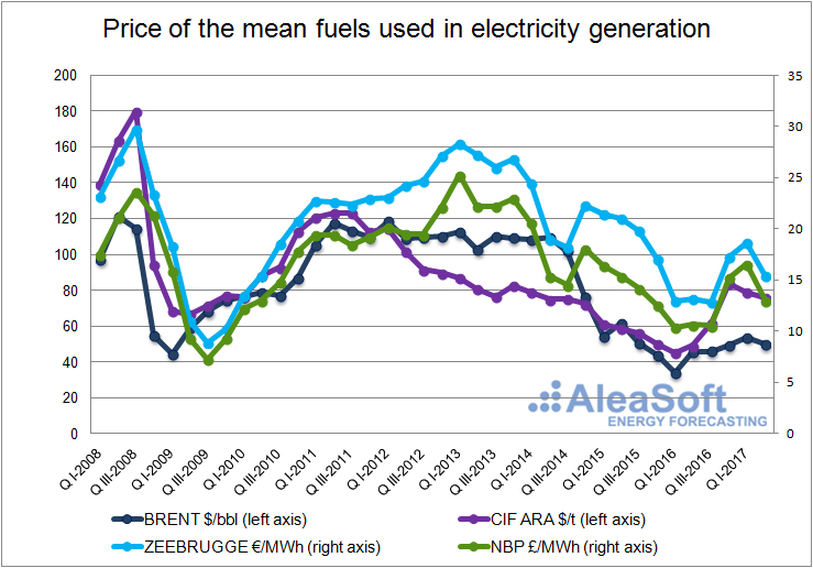 Fuels price for electricity generation-Graph