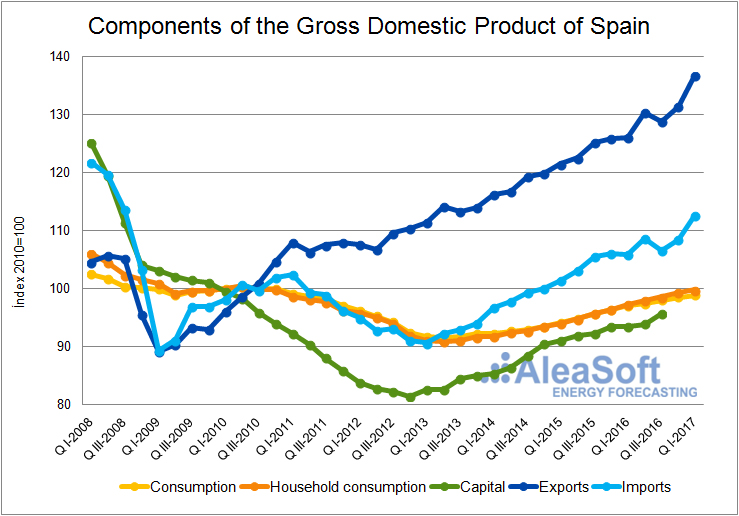 GDP Components-Graph