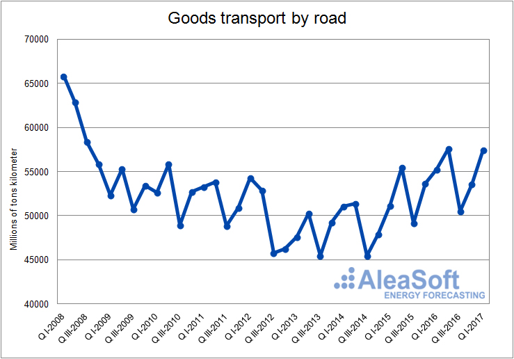 Goods transport-Graph