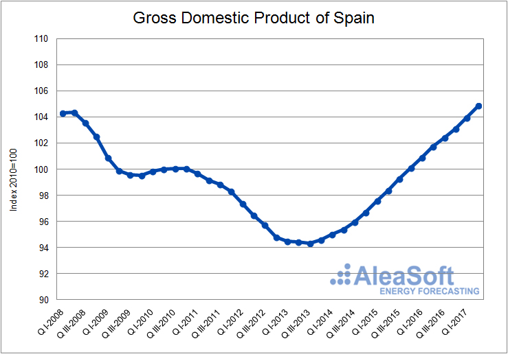 Gross domestic product (GDP)-Graph