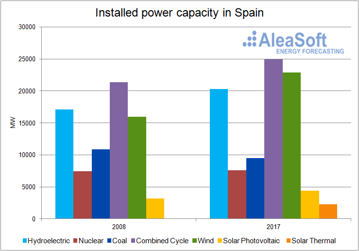 Installed power technologies-Graph