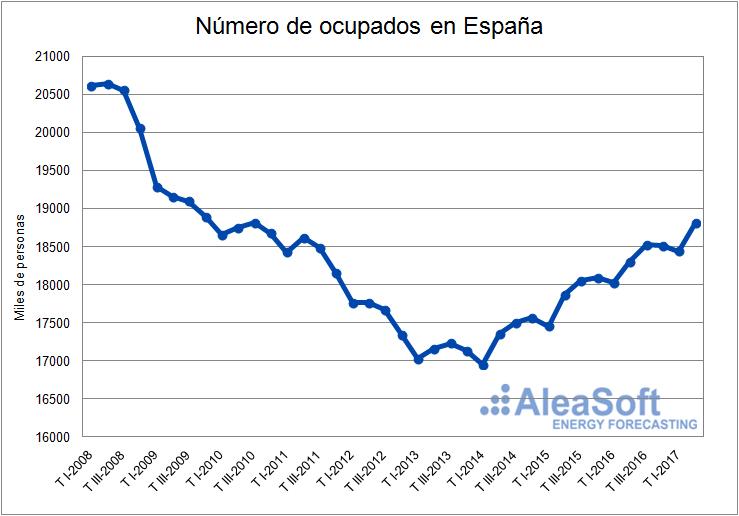 Ocupados (EPA)-Grafica