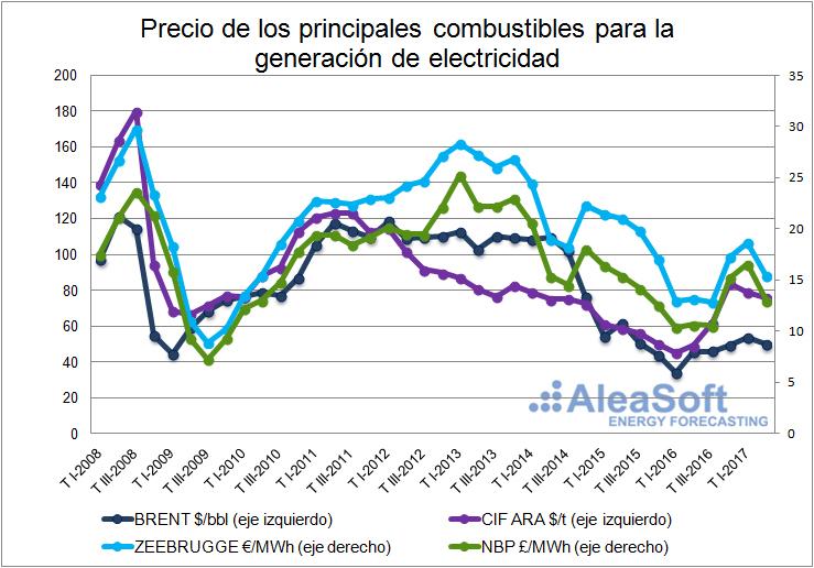 Precio de Combustibles para la generacion de electricidad-Grafica