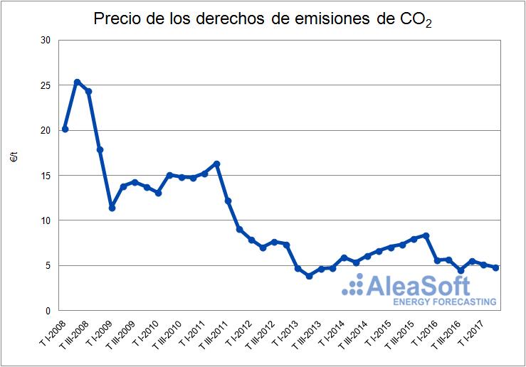 Precio de emisiones de CO2-Grafica