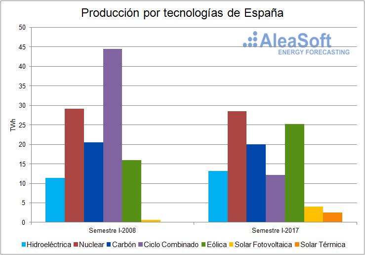 Producción de Electricidad por tecnologías-Grafica