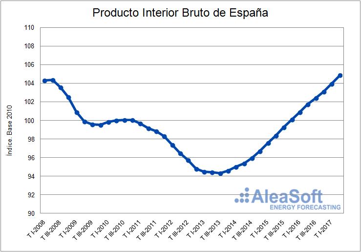 Producto interior bruto (PIB)-Grafica