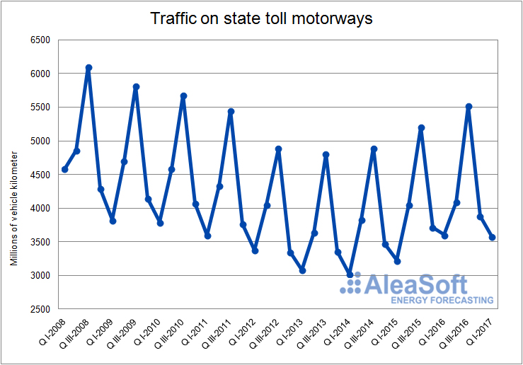 Traffic on state toll motorways-Graph