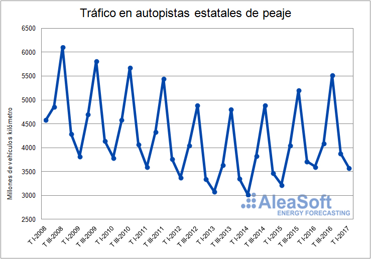Tráfico de vehículos en autopistas-Grafica