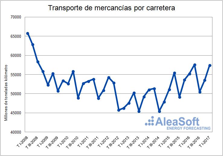 Transporte de mercancías-Grafica