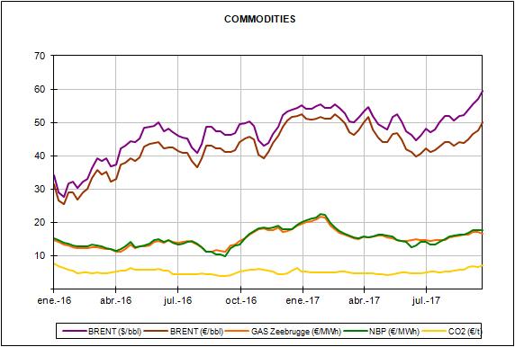 Informe de precios de mercados europeos de energía del mes de septiembre de 2017