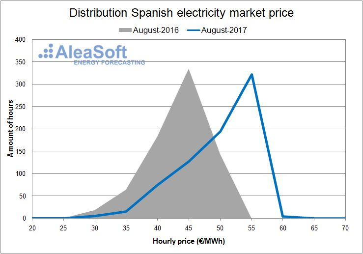 Distribution of the hourly price of the Spanish day-ahead market - August