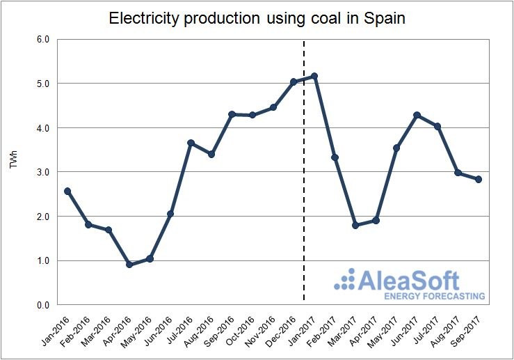Electricity production using coal in Spain