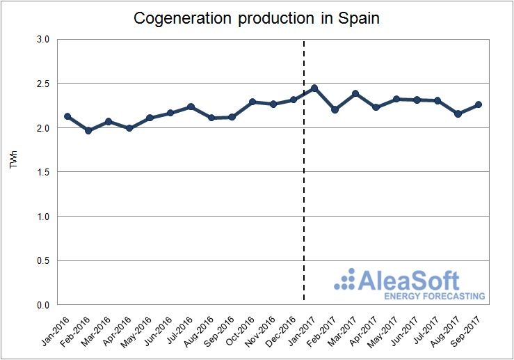Cogeneration production in Spain
