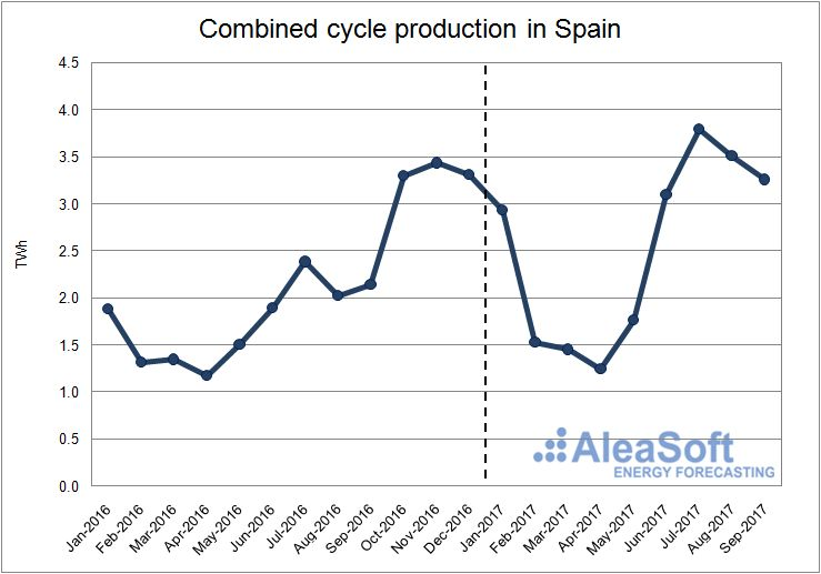 Combined cycle production in Spain