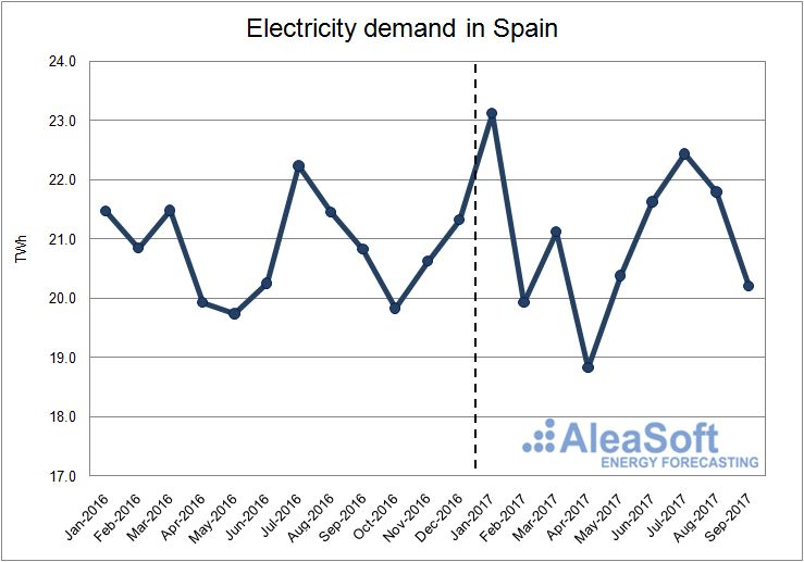 Electricity demand in Spain