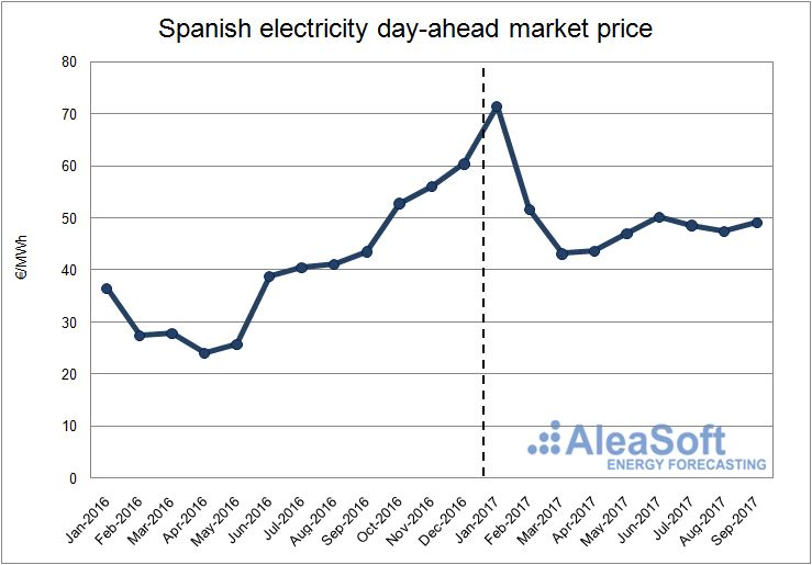 Price of the Spanish electricity day-ahead Market