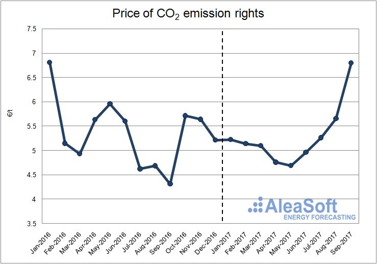 Price of CO2 emission rights