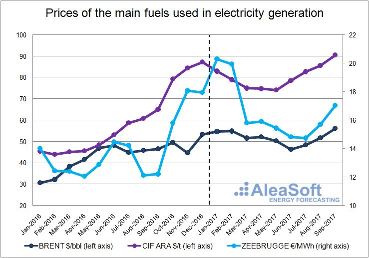 Price of the main fuels used in electricity generation