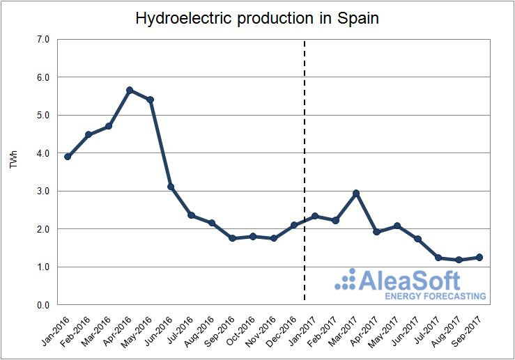 Hydroelectric production in Spain