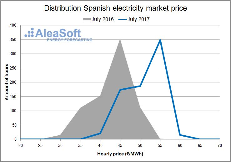 Distribution of the hourly price of the Spanish day-ahead market - July