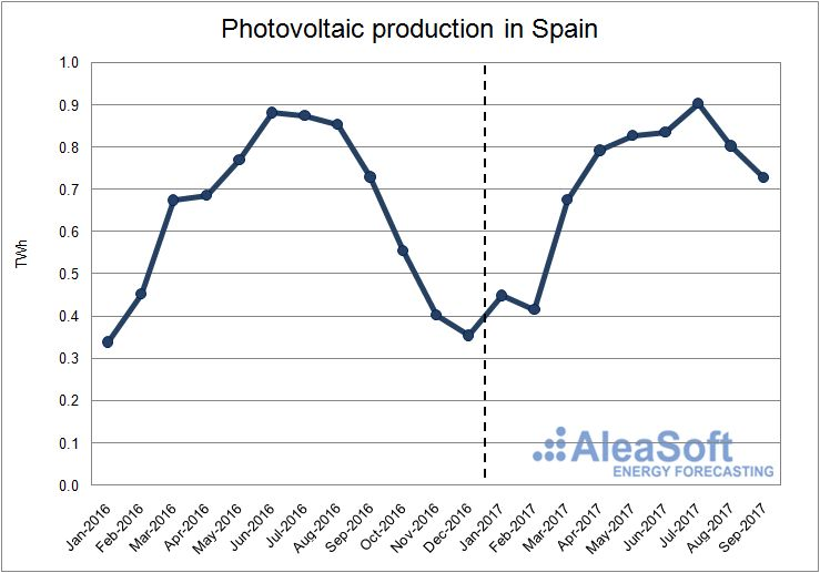 Solar photovoltaic production in Spain