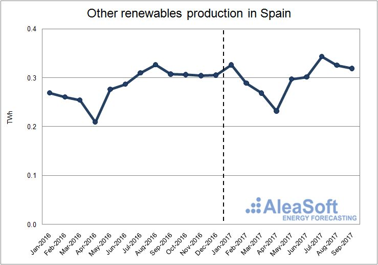 Production using other renewable technologies in Spain