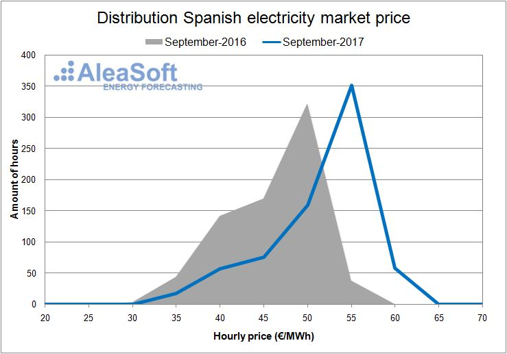Distribution of the hourly price of the Spanish day-ahead market - September