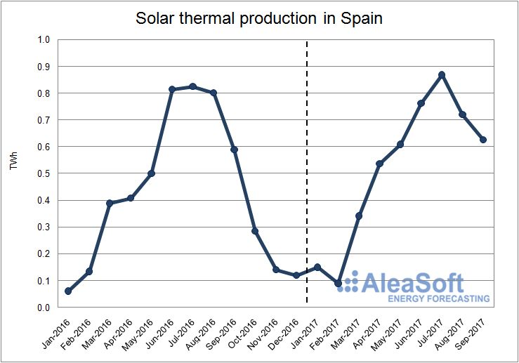 Solar thermal production in Spain