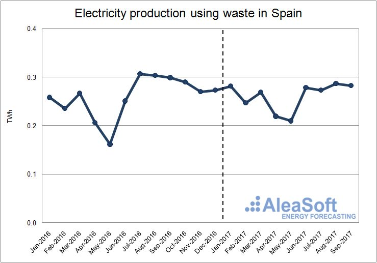 Production using waste in Spain
