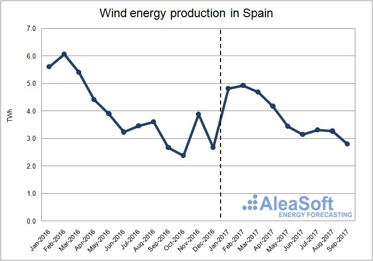 Wind energy production in Spain