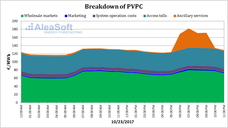 Electricity breakdown PVPC price