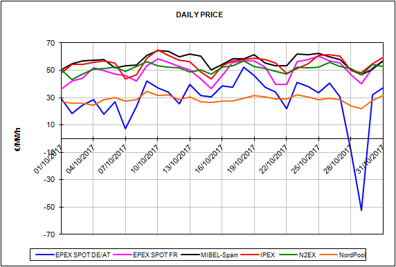 report european energy market prices for the month of October 2017