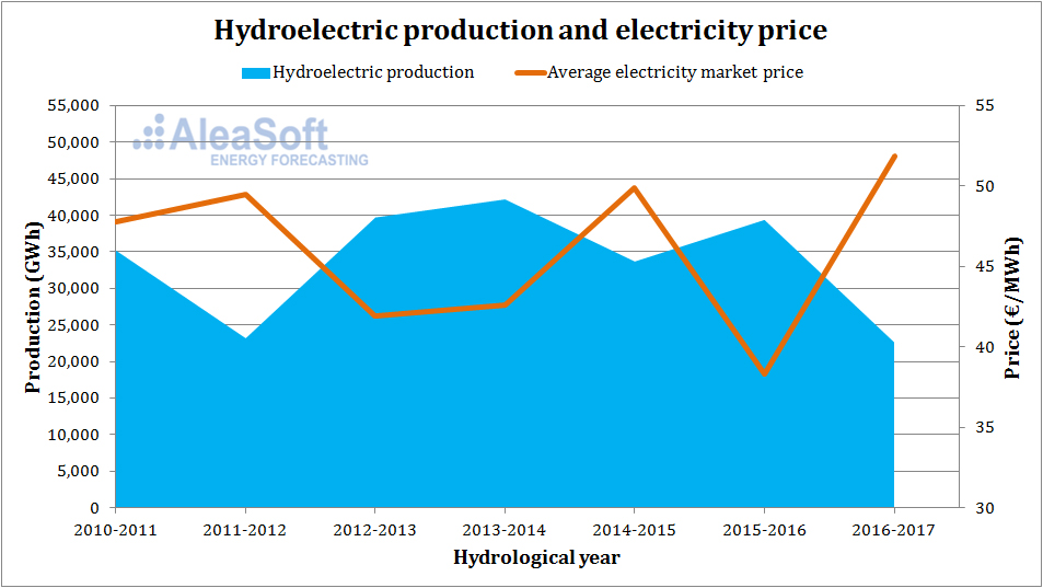 AleaSoft - Hydroelectric production and electricity price