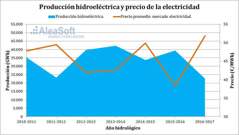 AleaSoft - Producción hidroeléctrica y precios de la electricidad