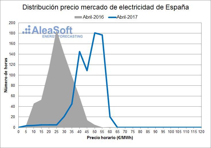 AleaSoft - Distribución de precios del mercado diario eléctrico español - Abril