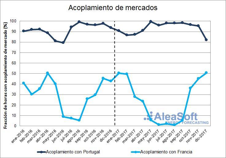 AleaSoft - Acoplamiento de mercados