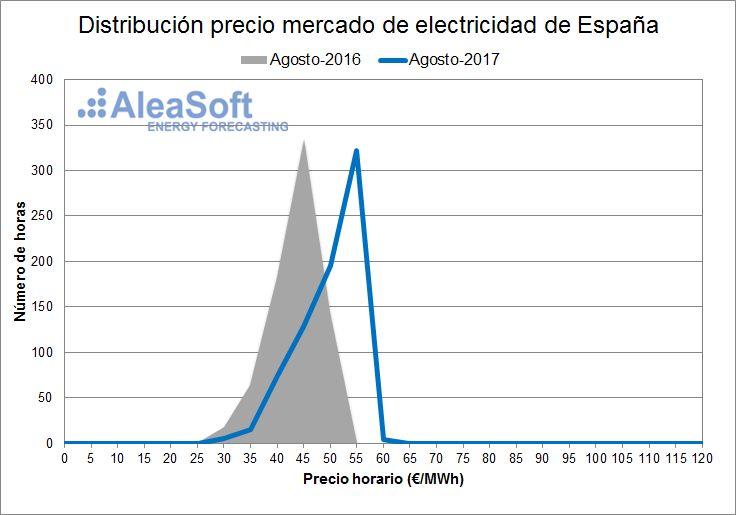 AleaSoft - Distribución de precios del mercado diario eléctrico español - Agosto