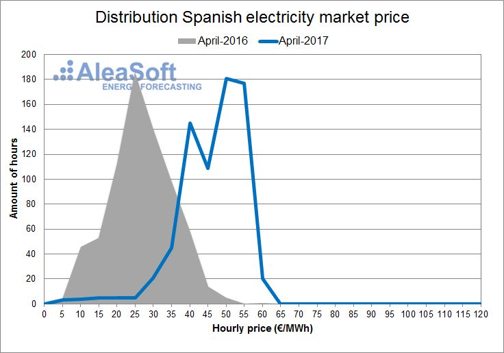 AleaSoft - April - Distribution of the hourly price of the Spanish day-ahead market