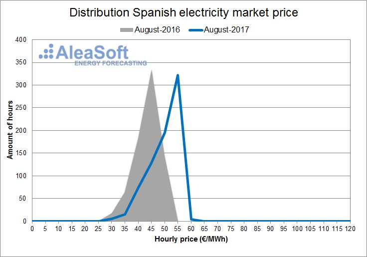 AleaSoft - August - Distribution of the hourly price of the Spanish day-ahead market