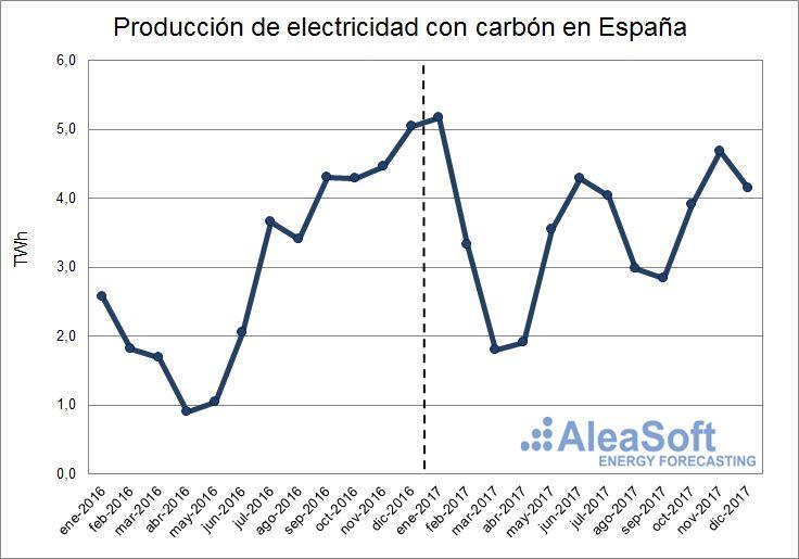 AleaSoft - Producción de electricidad con carbon de España