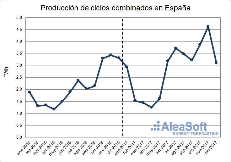 AleaSoft - Producción de ciclos combinados de España